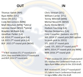 A look at the players that have come and gone since the start of the 13-14 season.