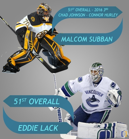 Sabres goalie trade