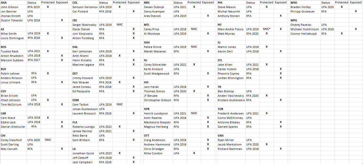 Note: All teams choices are projections and are subject to change. Only signed or notable non-exempt goalies were included on the above spreadsheet.